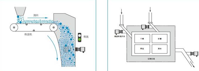 固体流量开关-上海川硕自动化科技有限公司